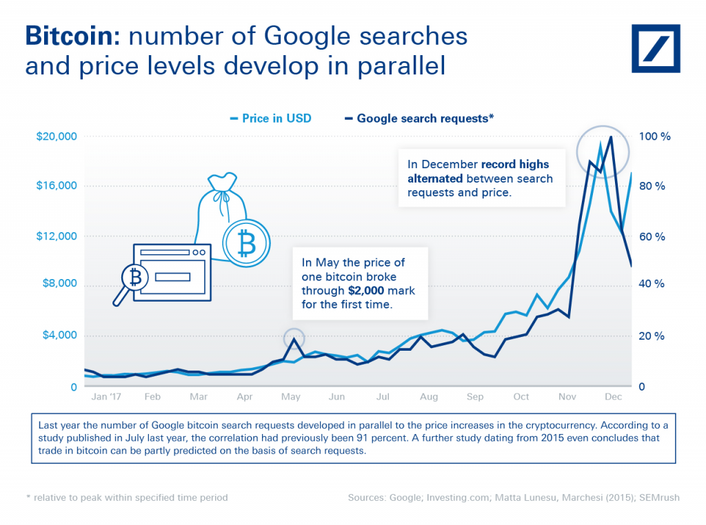 Deutsche Bank blogs about the amount of google searches for Bitcoin.